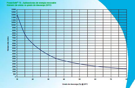 grafica ciclos enersys powersafe